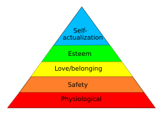 Pyramid depiction of Abraham Maslow's hierarchy of needs